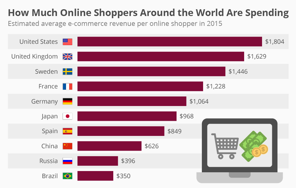 how much do people shop online?