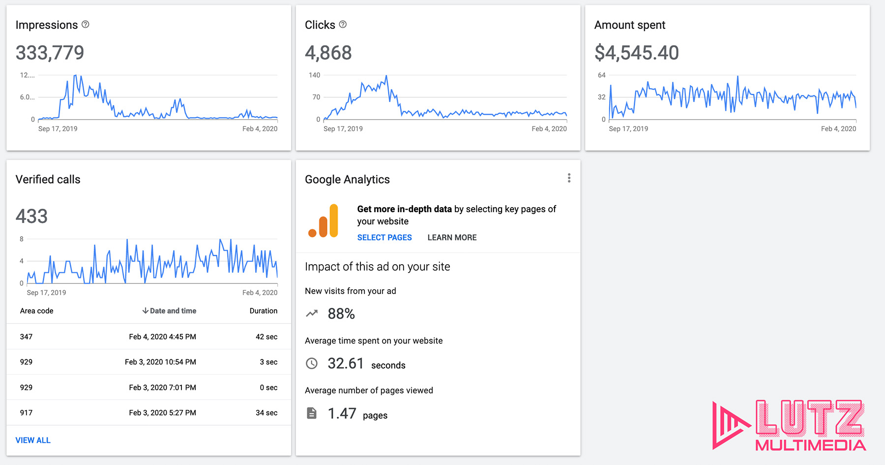 Google Adwords Dshboard