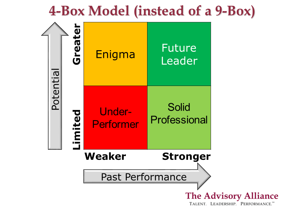 4-Box Model with descriptions