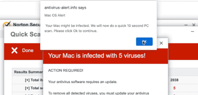 Your Mac is infected with 5 viruses Popup