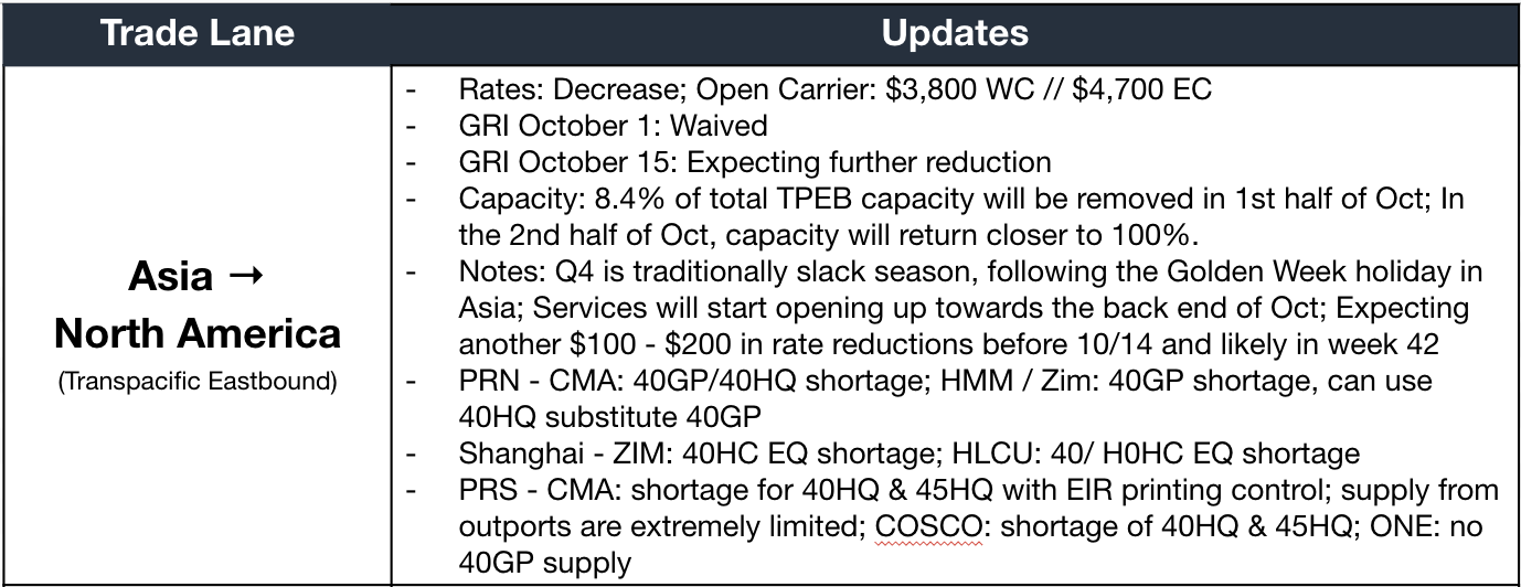Flexport October 1, 2020 Market Update