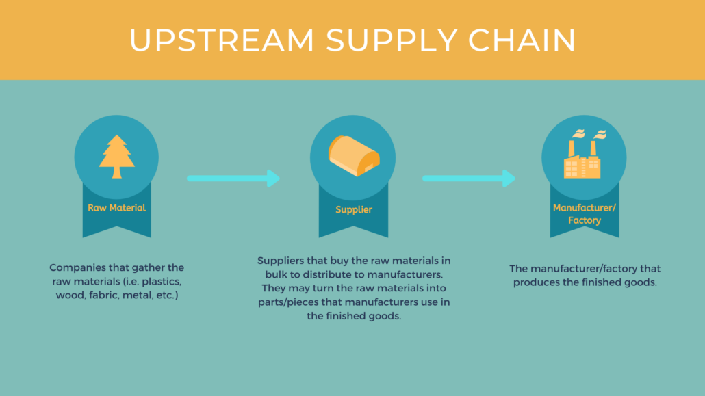 Major Players in Upstream Supply Chain