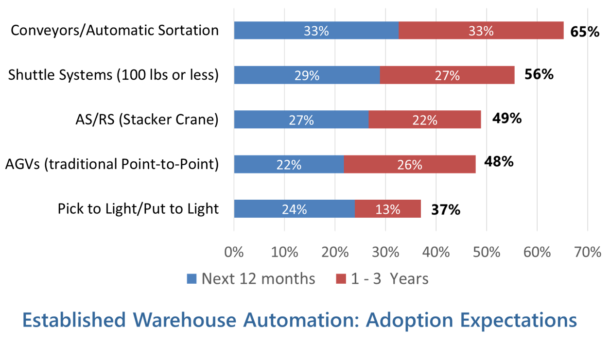 warehouse automation