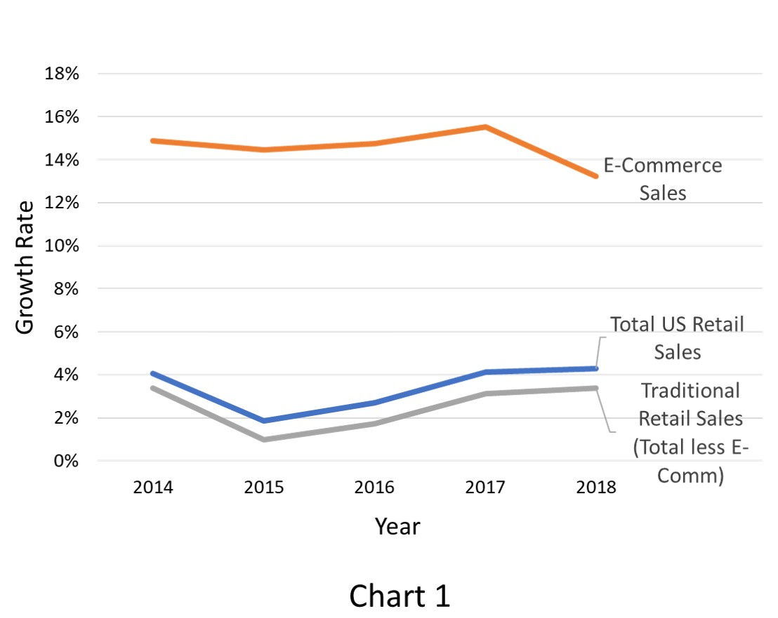 e-commerce growth rate