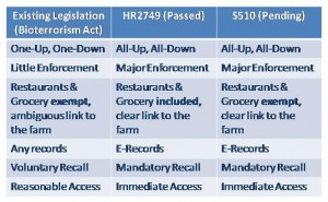 Comparison of Pending and Existing Traceability Legislation in the U.S. (Source: ARC Advisory Group; click to enlarge)