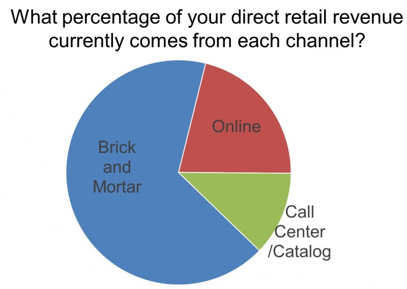 Direct Revenue by Channel (Aggregated Average)