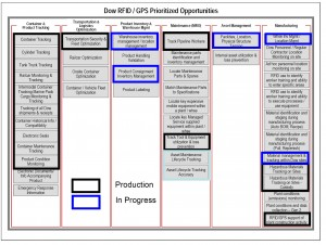 Dow RFID-GPS Prioritized Opportunities (Source: Dow; click to enlarge)