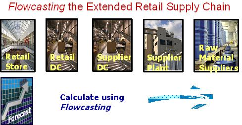 Flowcasting the Extended Retail Supply Chain (Source: RedPrairie Collaborative Flowcasting Group)