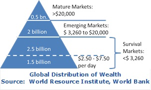 Global_Distribution_of_Wealth