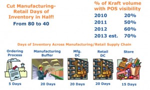 Inventory across Kraft's extended supply chain