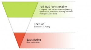 LTL Rating Suite GAP (Source: 3Gtms)