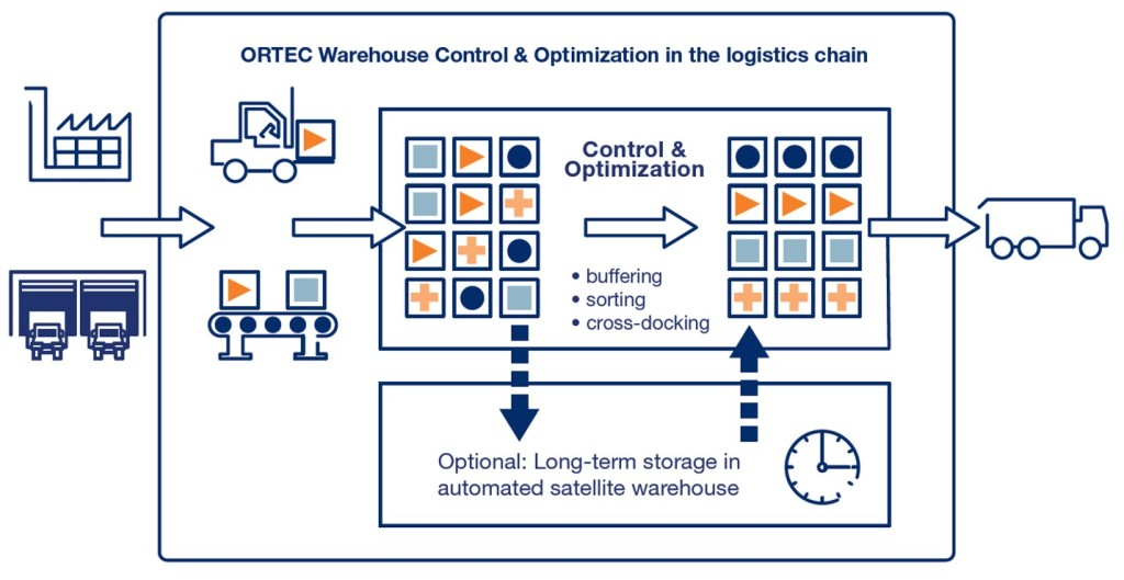 ORTEC Warehouse Control & Optimizaton