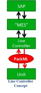 PackML