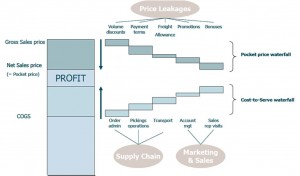 Price Waterfalls and Cost Locks (Source: S&V Management; click to enlarge)