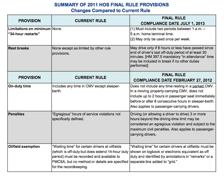 Summary_2011_HOS_Final_Rule_Provisions