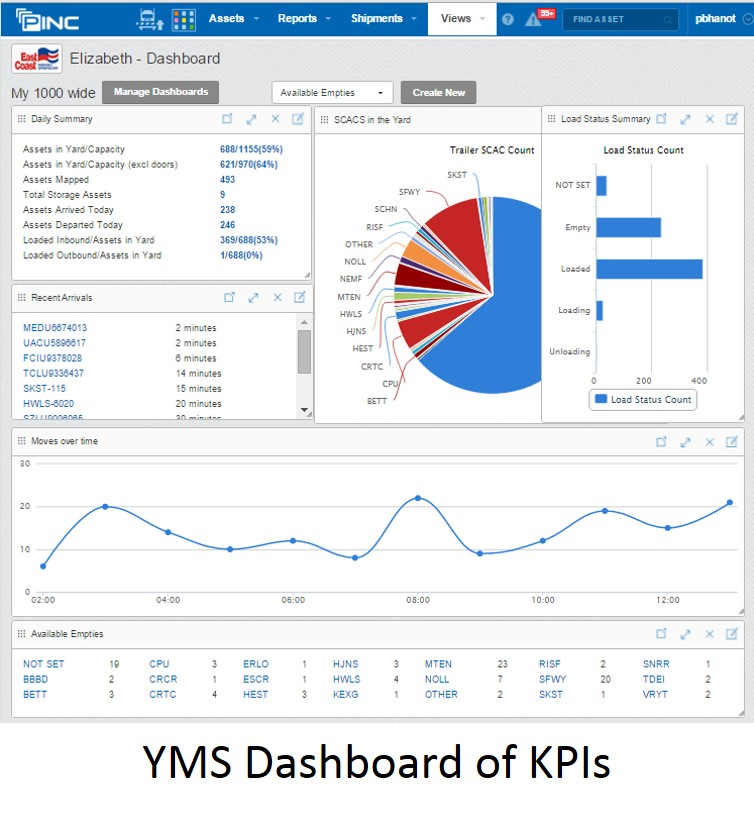 YMS Dashboard