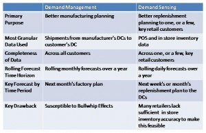 Demand Management vs. Demand Sensing