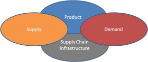 four-categories-of-supply-chain-risk