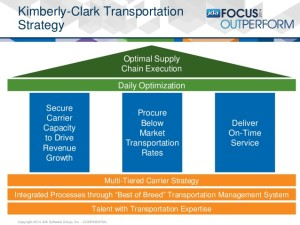 jda-focus-2014-managing-transportation-capacity-in-a-dynamic-market-23-638