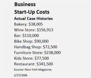 Business Startup Costs