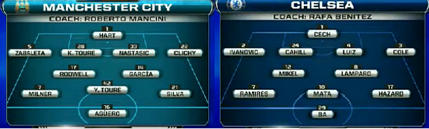 EPL: Man City v Chelsea