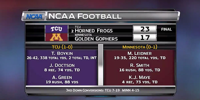 TCU College Football Scores