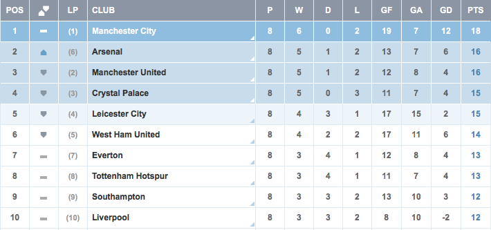 English Premier League Table Standings
