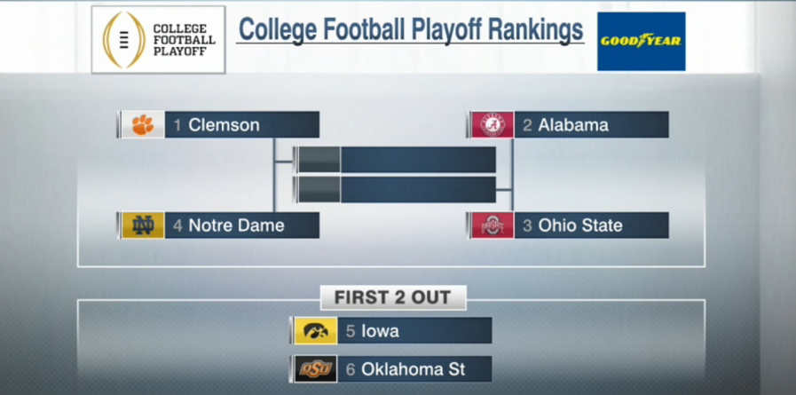 College Football Playoff Top 25 Rankings On Nov. 17