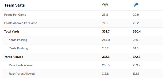 Packers v Lions Preview Stats