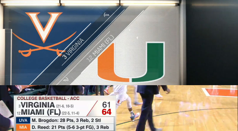 Miami v Virginia in college basketball