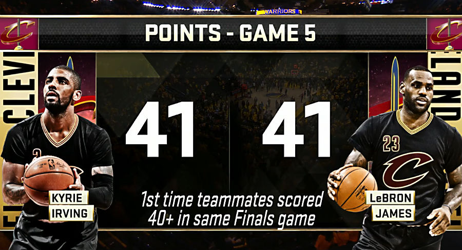Cavaliers Stay Alive in NBA Finals Behind James, Irving 41pts