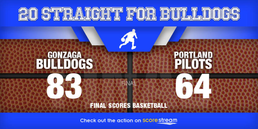 College Basketball Scores: Gonzaga_vs_Portland