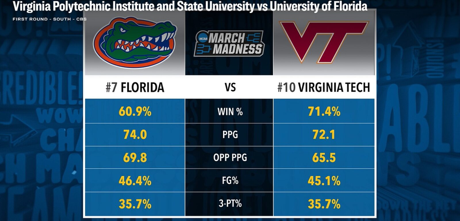 March Madness Florida vs Virginia Tech