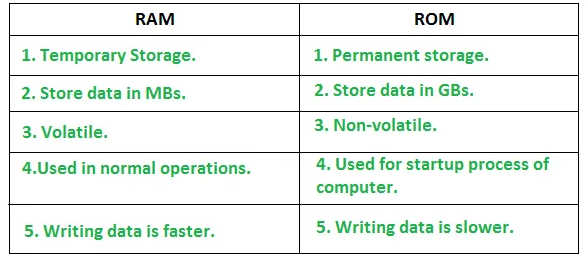 RAM and ROM differences