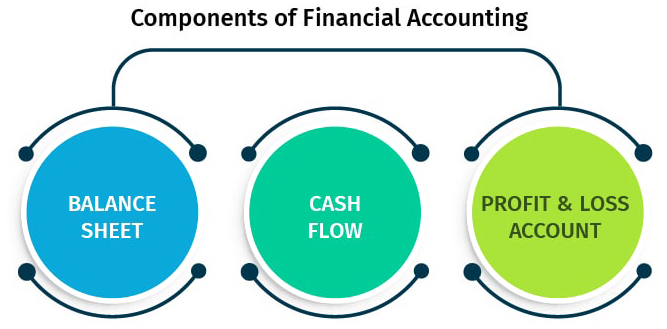 components-of-accounting