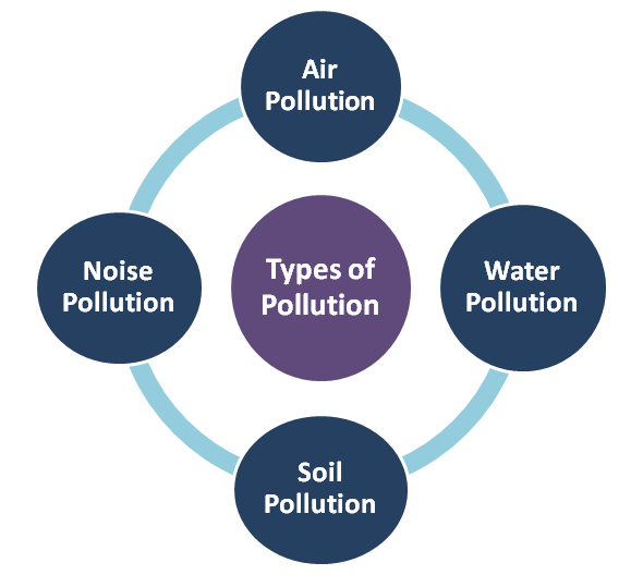 Pollution-types