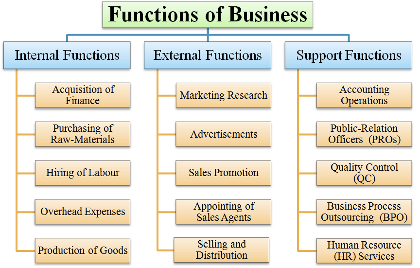 Business functions