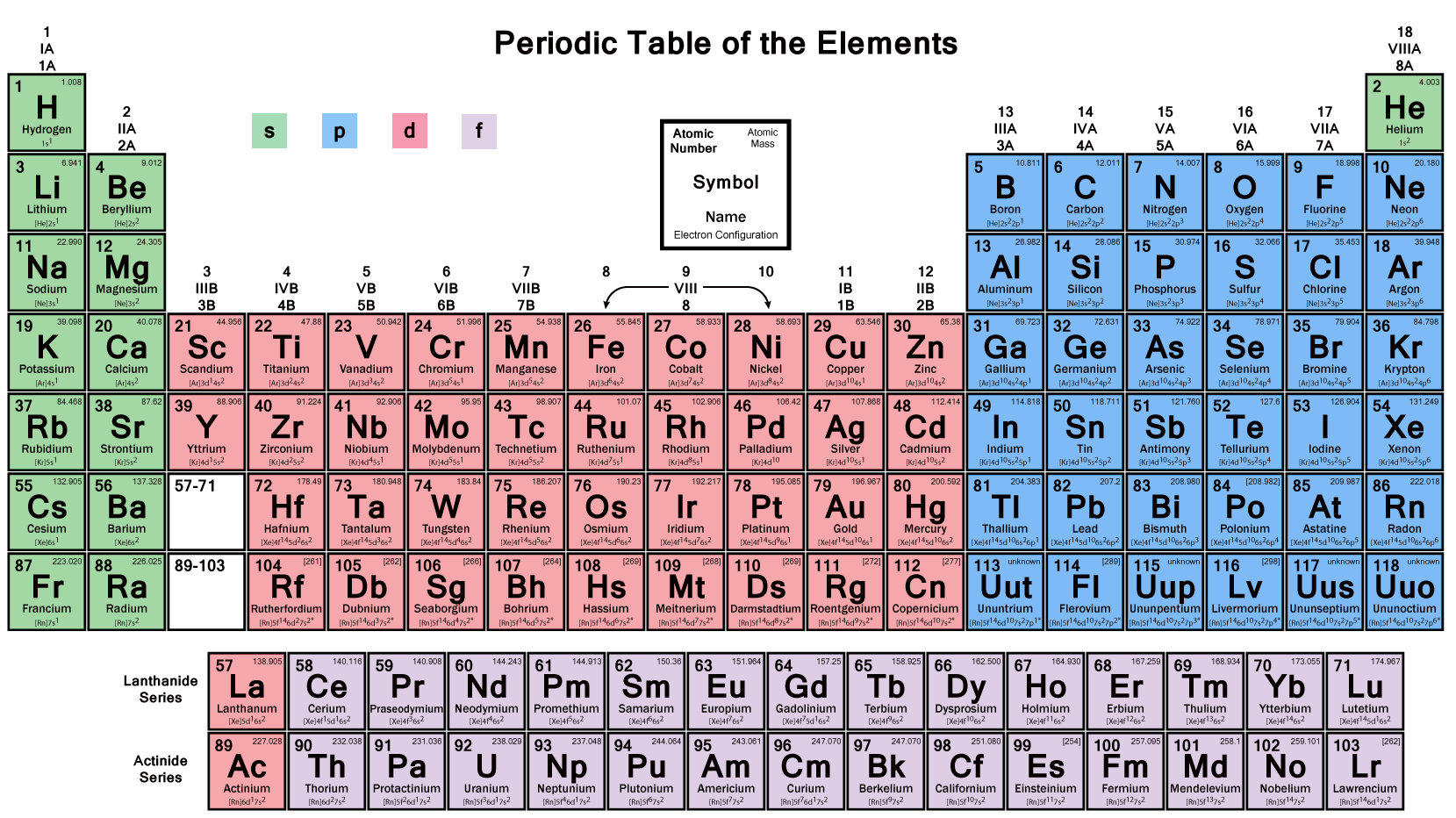 p-Block Elements-PeriodicTable