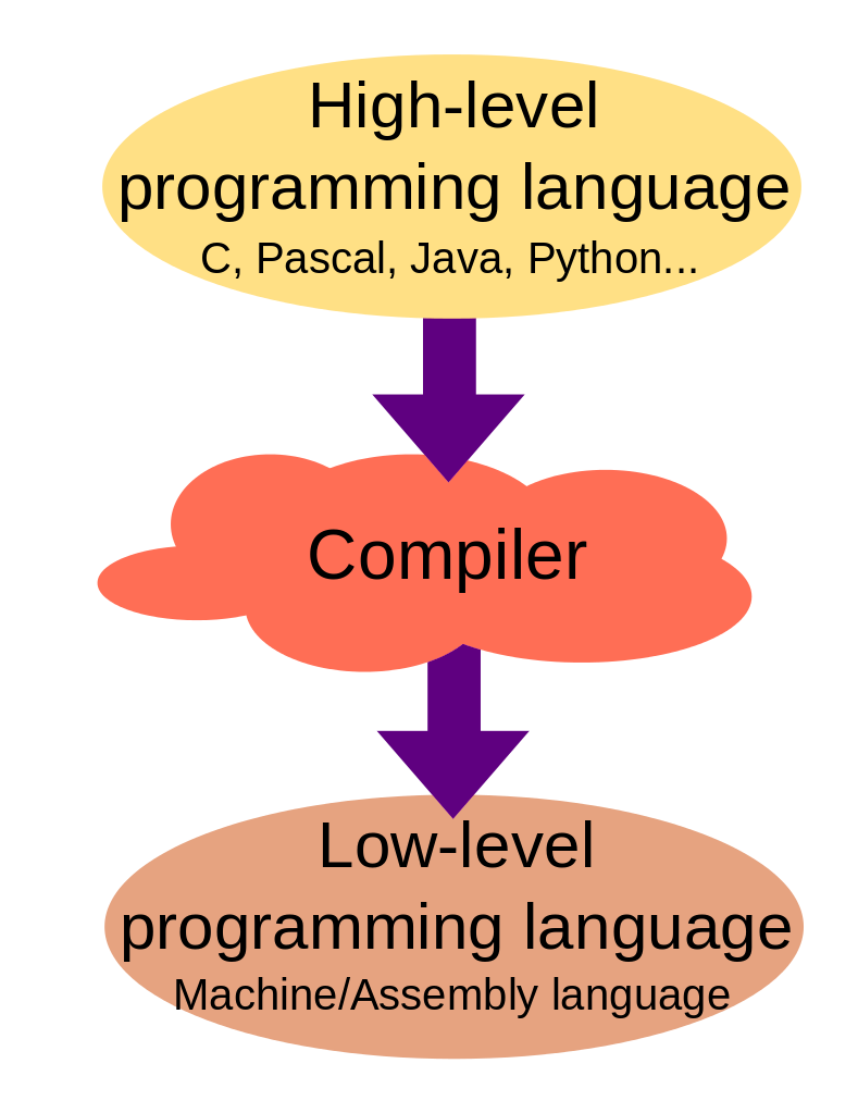 Types of Computer Languages