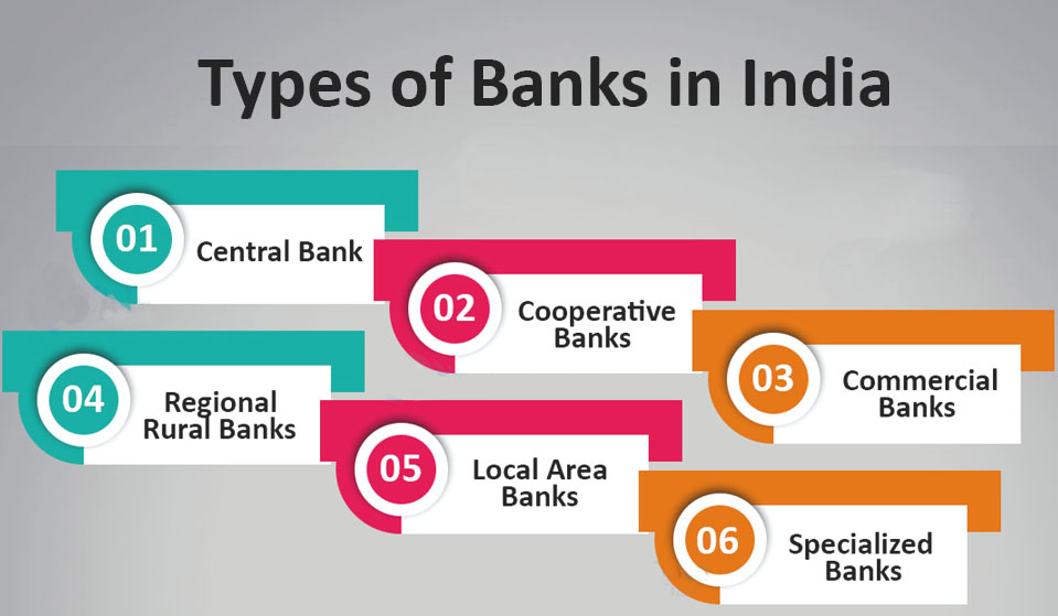 types-of-Banks-in-india