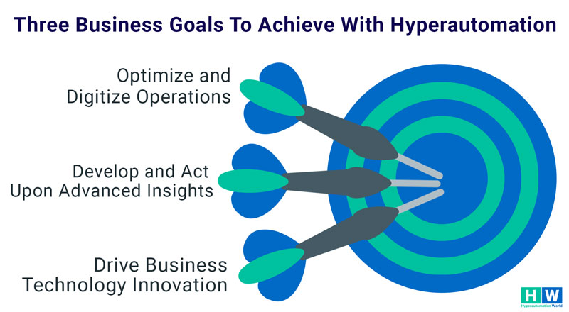 How Hyperautomation works to achieve business goals