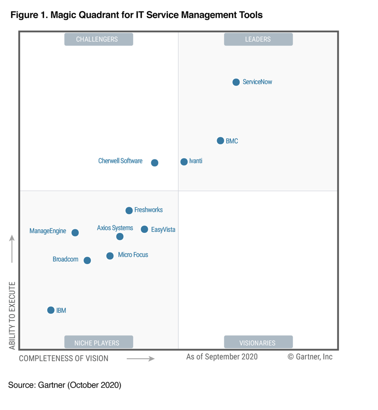 Gartner Magic Quadrant for IT Service Management (ITSM) tools ServiceNow, BMC Software, Ivanti, Cherwell, Freshworks, ManageEngine, Axlos Systems, EasyVista, MicroFocus, Broadcom, IBM