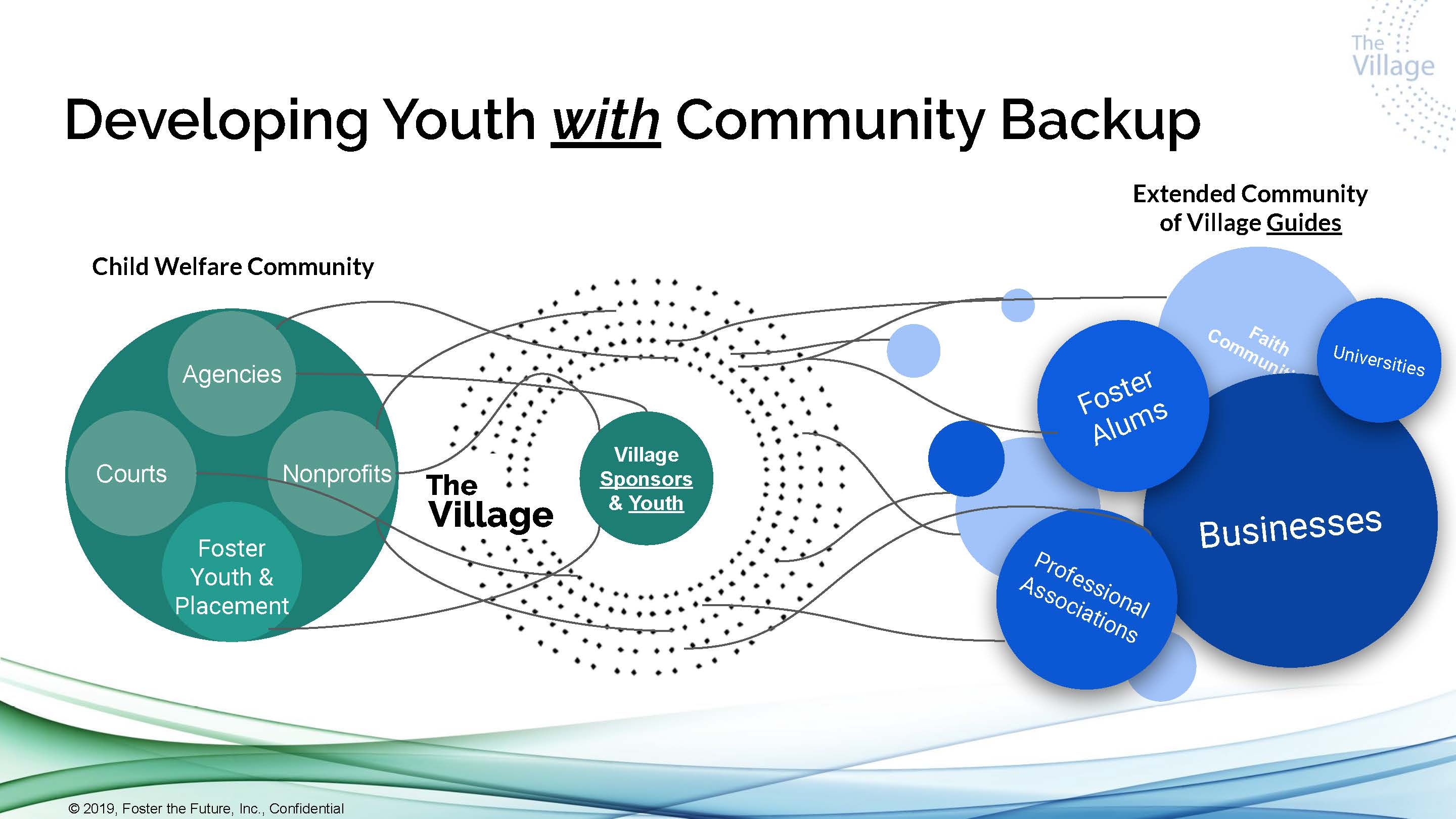 Connecting foster youth with community is what The Caring Village is about.