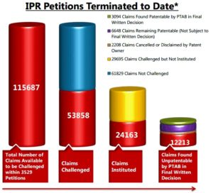 IPR Trial Results per Claim