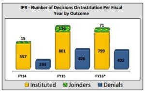 PTAB IPR Institutions - August 2016