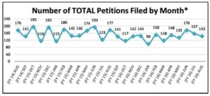 PTAB Petitions Filed Through Aug 2016