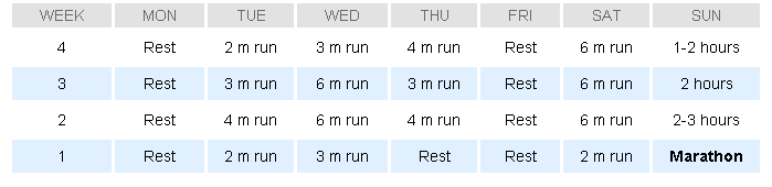 Hal Higdon Four Week Multiple #Marathon Plan