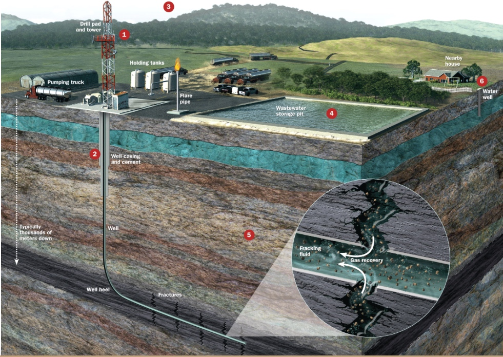 Diagram of fracking operation. Diagram source not known.
