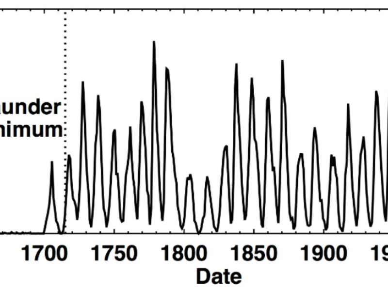 Sunspot cycles fro 1600 to 2018