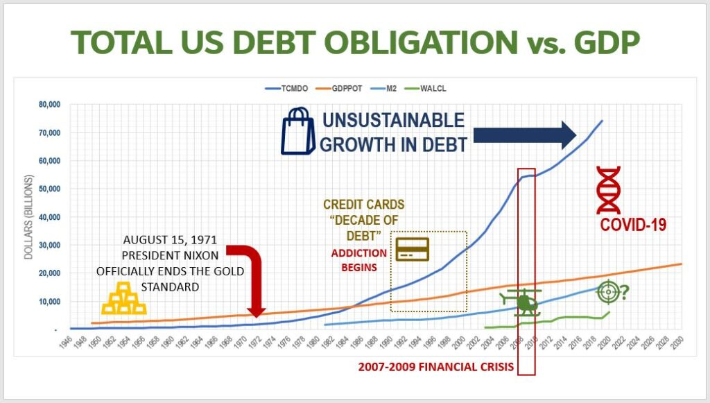 Total US Debt to GDP: An Unsustainable House of Cards